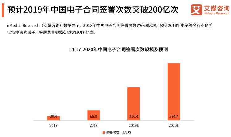 中国电子合同签署次数规模和预测