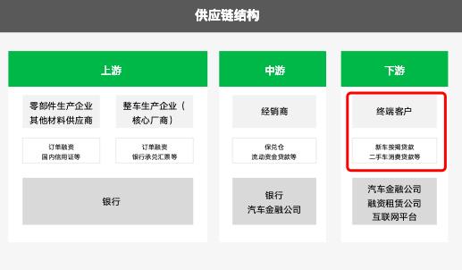 """汽车金融线上签约新思路:""""小程序+上上签电子签约""""远程签署贷款协议"""