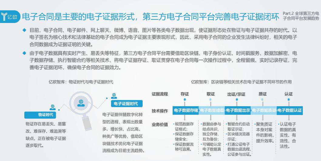 电子签名法律服务体系化 上上签平台安全中立广受认可