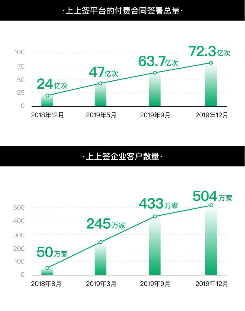 电子签名行业2019年终盘点:上上签服务超500万家企业奠定头名格局