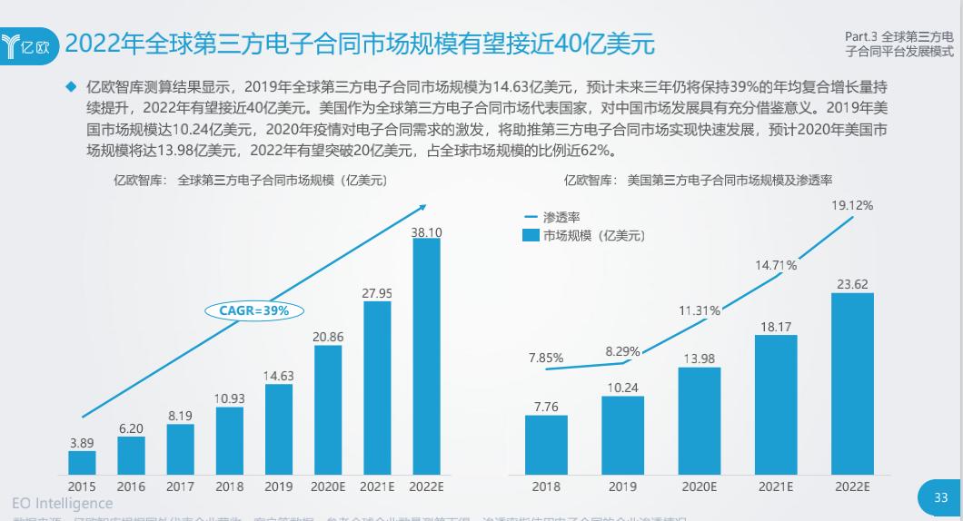 电子合同市场加速聚集 上上签500强客户破百家
