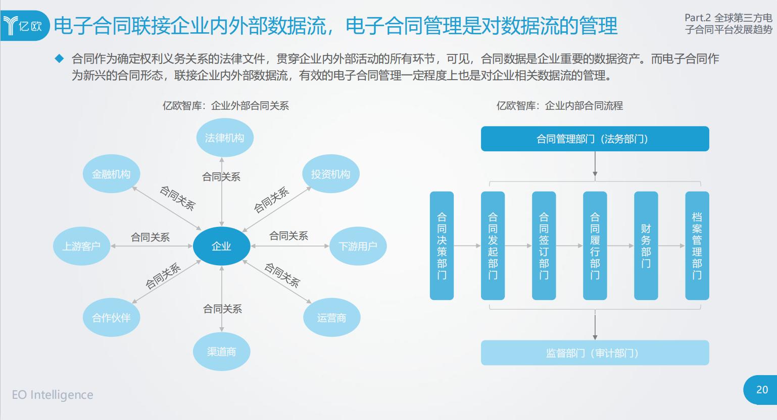 《2020年全球第三方电子合同平台发展报告》