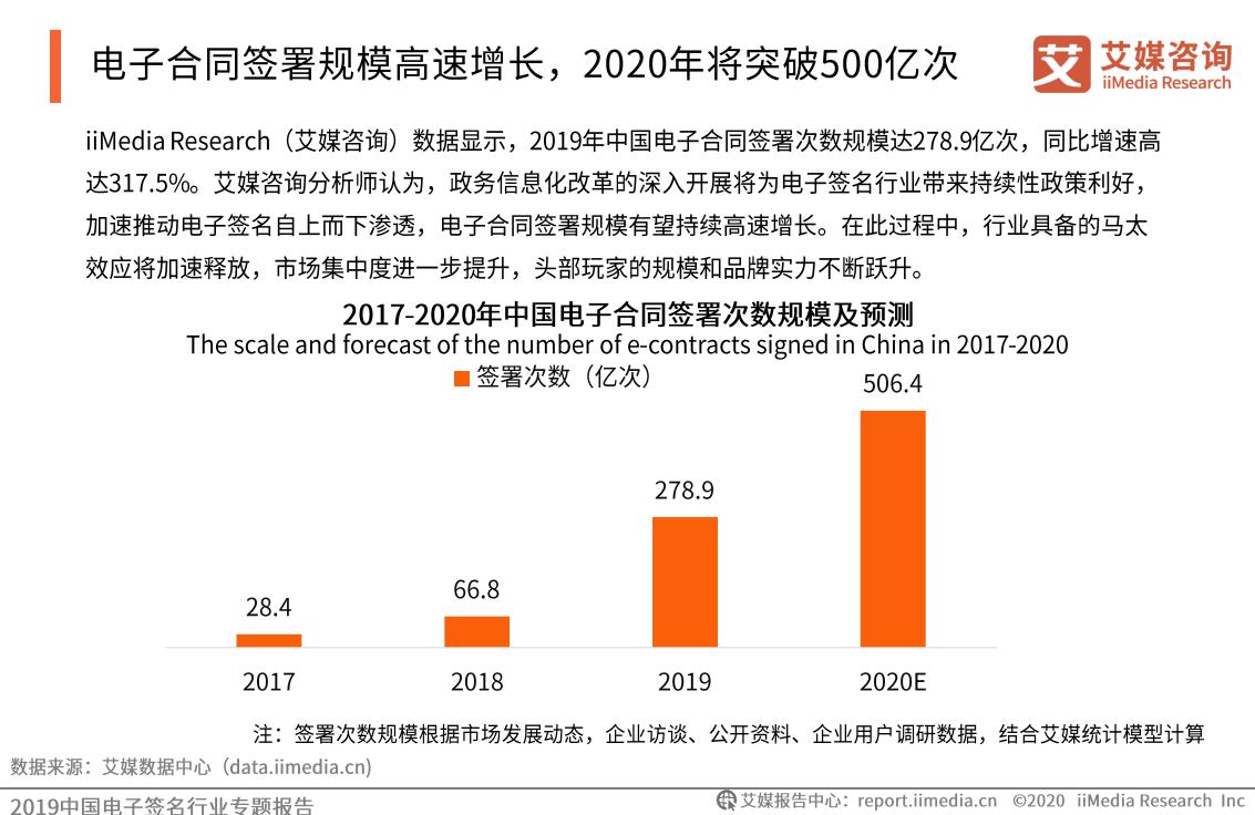 2019年中国电子签名行业专题报告