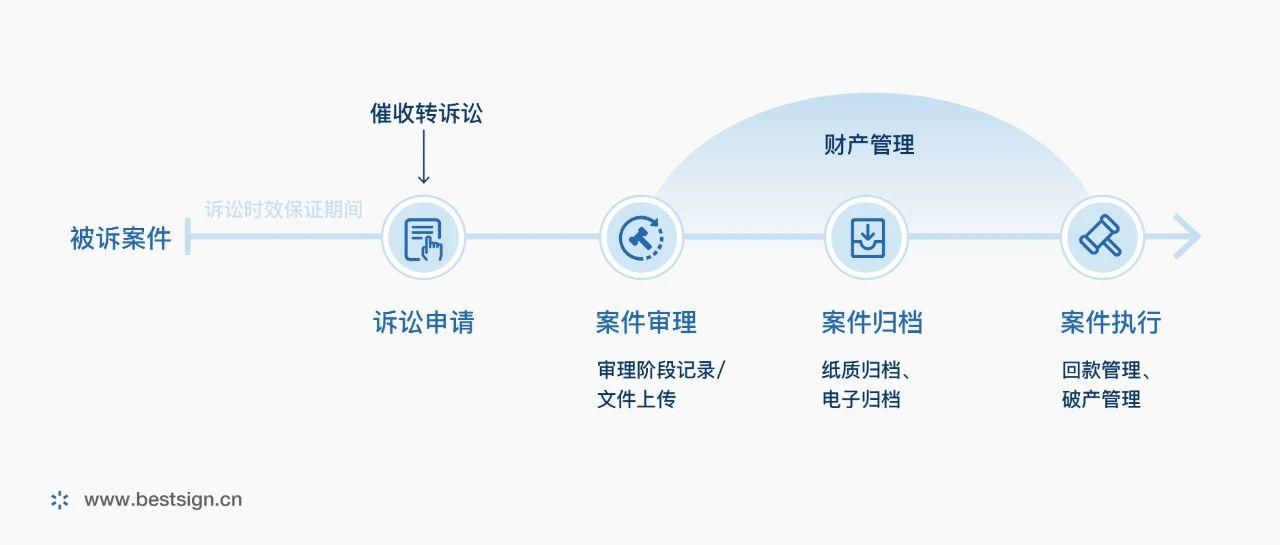 电子签约在融资租赁行业的创新应用