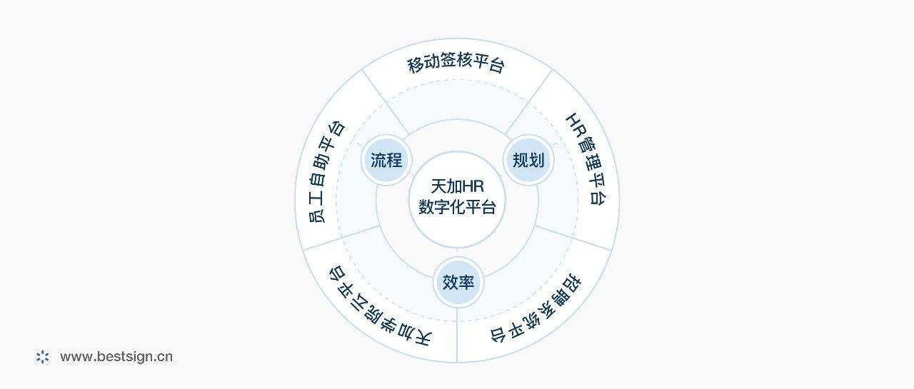 """专访天加人资行政中心高级总监:""""签""""引制造企业HR智慧升级"""