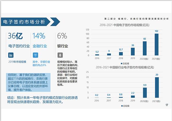 2020银行业电子签约发展及智能风控管理调研报告