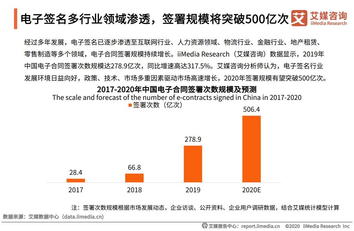 2020年中国电子签名零售制造领域应用专题报告